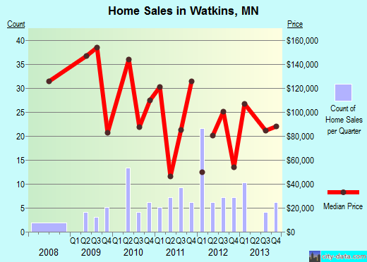 Watkins,MN real estate house value index trend