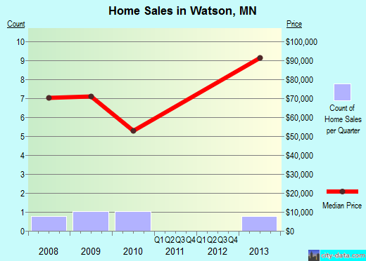 Watson,MN real estate house value index trend