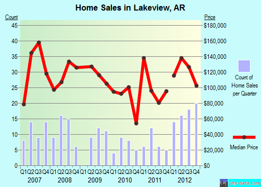 Lakeview,AR real estate house value index trend