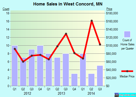 West Concord,MN real estate house value index trend