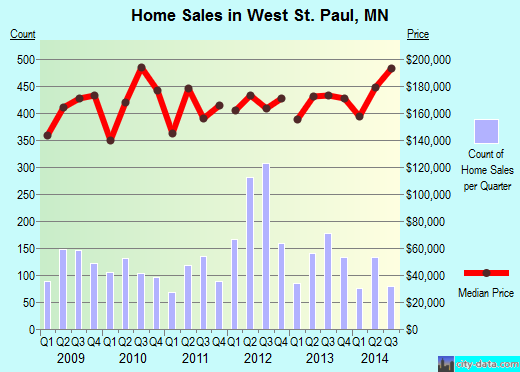 West St. Paul,MN real estate house value index trend