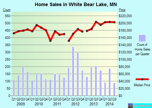 White Bear Lake,MN real estate house value index trend