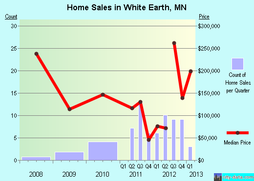 White Earth, Minnesota (MN 56591) profile: population ...