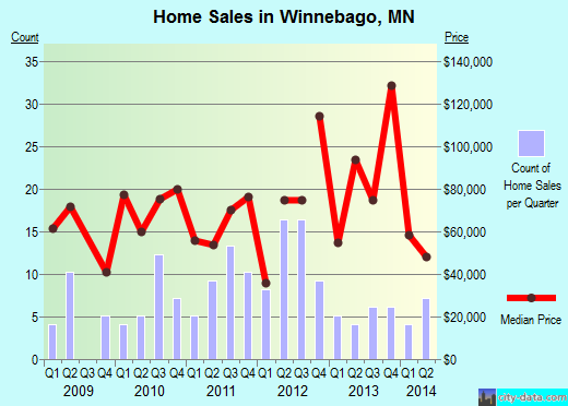 Winnebago,MN real estate house value index trend