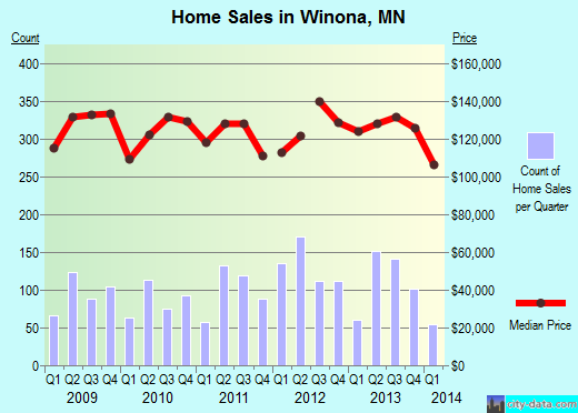 Winona,MN real estate house value index trend