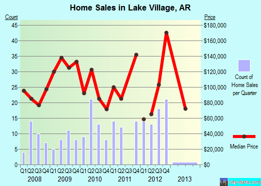 Lake Village,AR real estate house value index trend