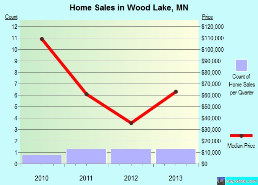 Wood Lake,MN real estate house value index trend