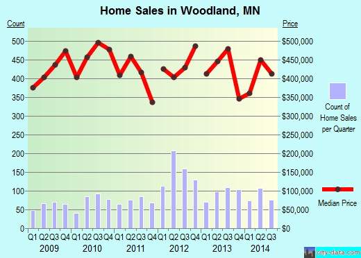 Woodland,MN real estate house value index trend