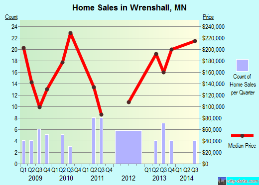 Wrenshall,MN real estate house value index trend