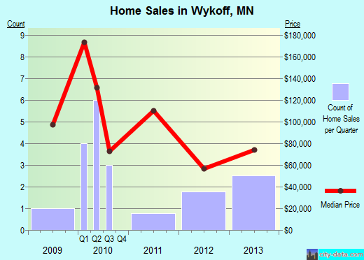 Wykoff,MN real estate house value index trend