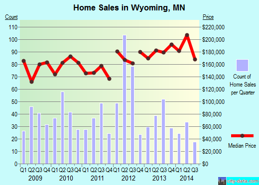 Wyoming,MN real estate house value index trend