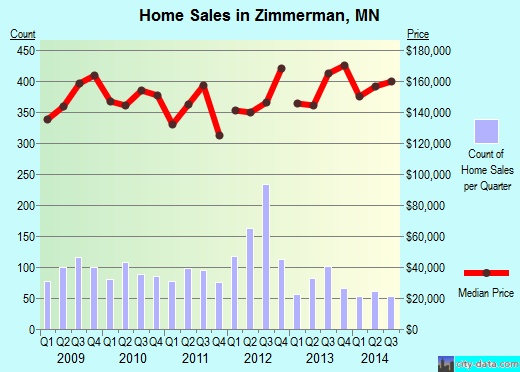 Zimmerman,MN real estate house value index trend