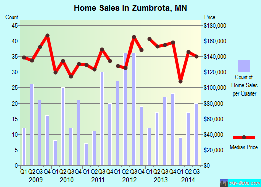 Zumbrota,MN real estate house value index trend