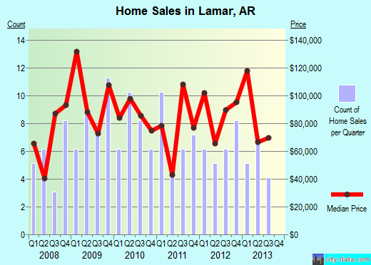 Lamar,AR real estate house value index trend
