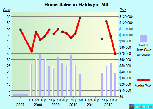 Baldwyn,MS real estate house value index trend