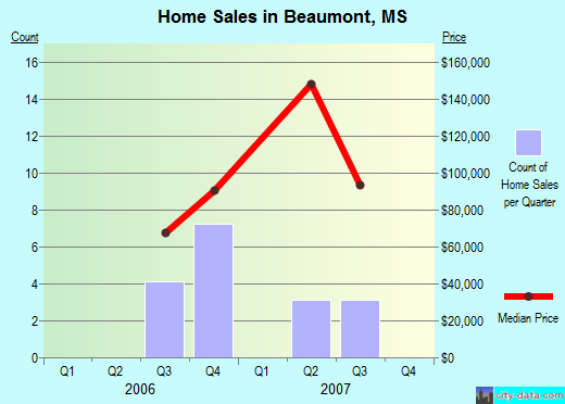 Beaumont,MS real estate house value index trend