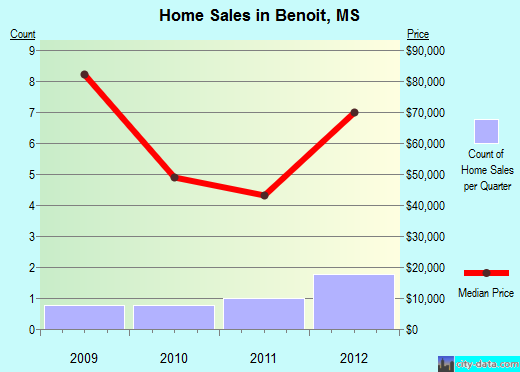 Benoit,MS real estate house value index trend