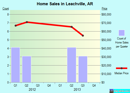 Leachville,AR real estate house value index trend
