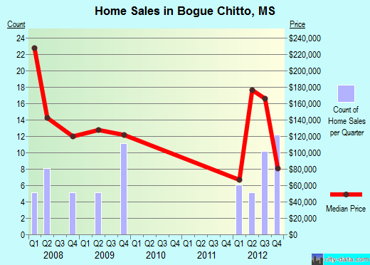 Bogue Chitto,MS real estate house value index trend