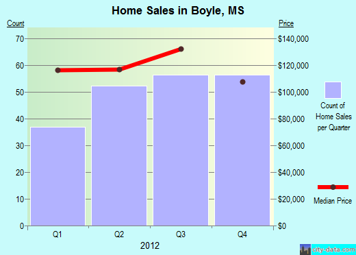 Boyle,MS real estate house value index trend