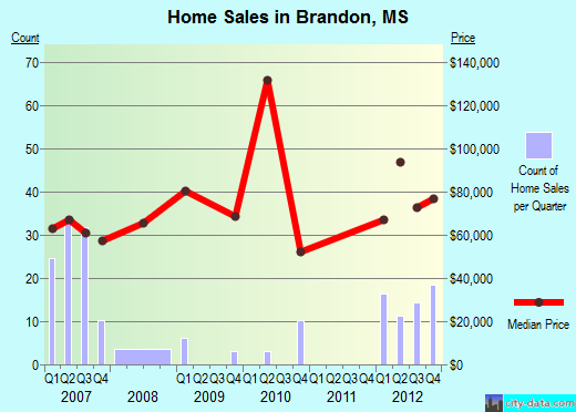 Brandon,MS real estate house value index trend
