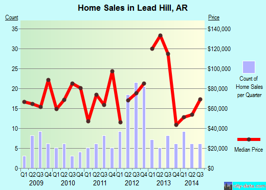 Lead Hill,AR real estate house value index trend