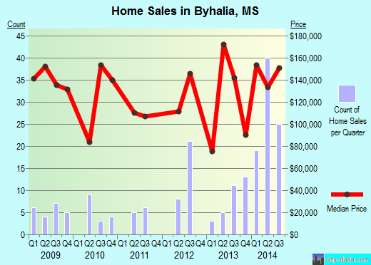 Byhalia,MS real estate house value index trend