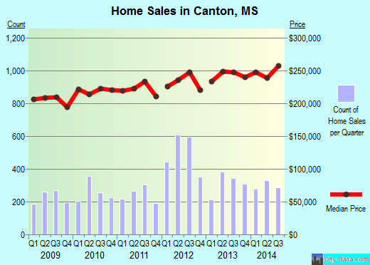 Canton,MS real estate house value index trend