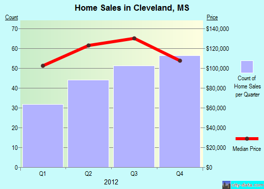 Cleveland,MS real estate house value index trend