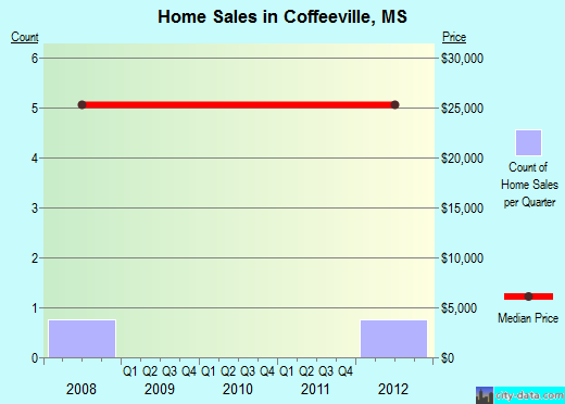 Coffeeville,MS real estate house value index trend