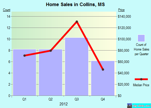 Collins,MS real estate house value index trend