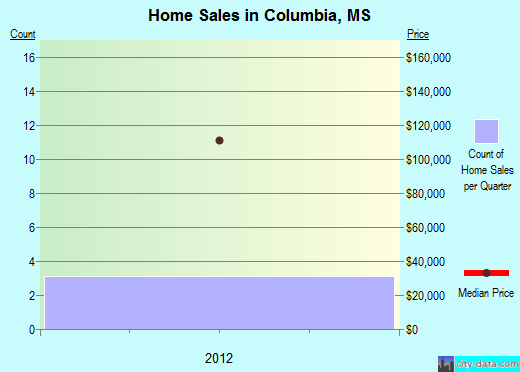 Columbia,MS real estate house value index trend