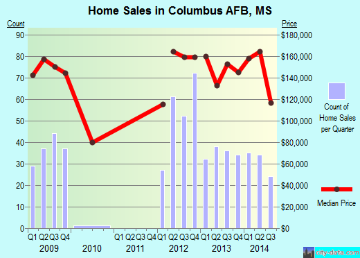 Columbus AFB,MS real estate house value index trend