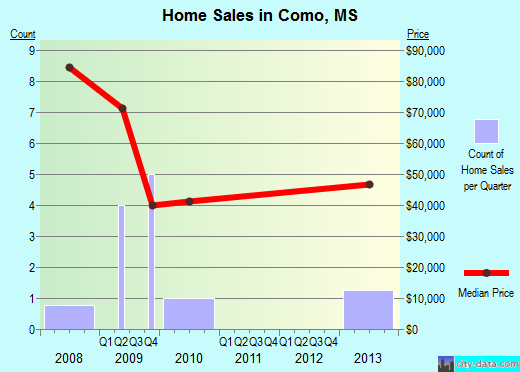 Como,MS real estate house value index trend
