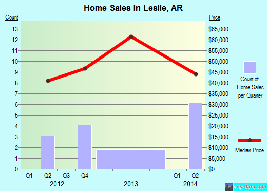 Leslie,AR real estate house value index trend