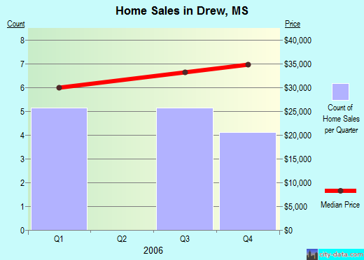 Drew,MS real estate house value index trend