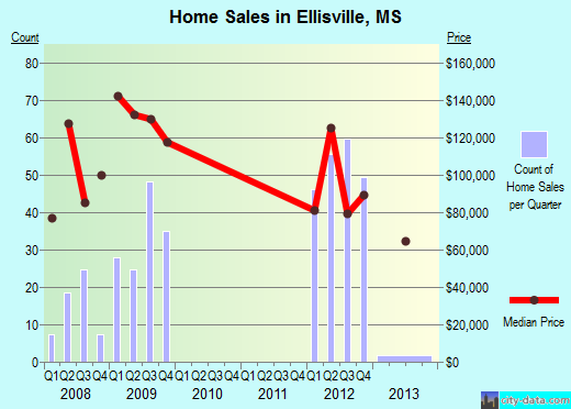 Ellisville,MS real estate house value index trend
