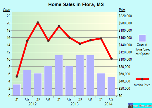 Flora,MS real estate house value index trend