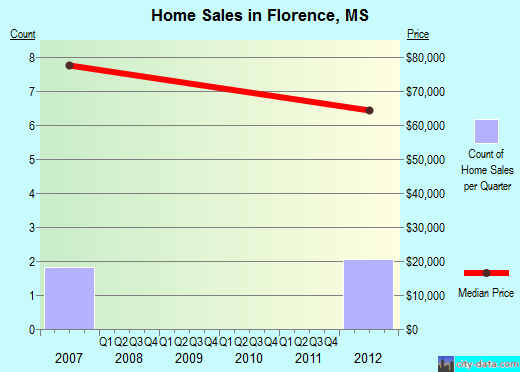 Florence,MS real estate house value index trend
