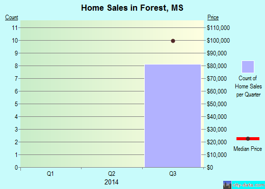 Forest,MS real estate house value index trend