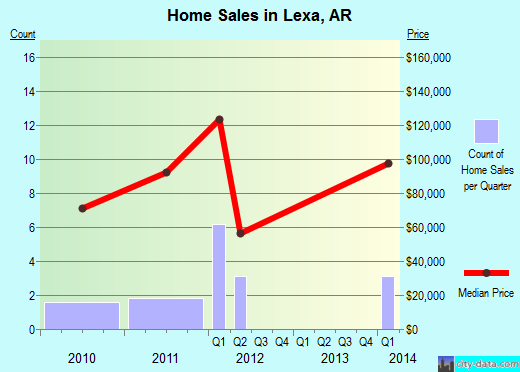 Lexa,AR index of house prices