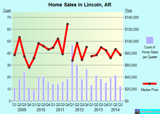 Lincoln,AR real estate house value index trend