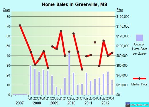 Greenville,MS real estate house value index trend