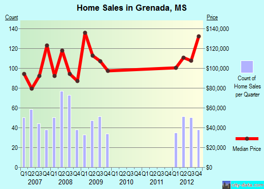 Grenada,MS real estate house value index trend