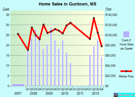Guntown,MS real estate house value index trend