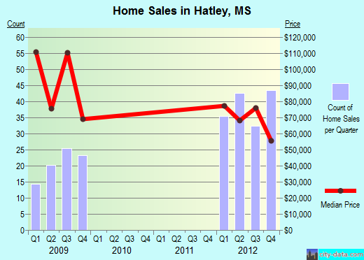 Hatley,MS real estate house value index trend
