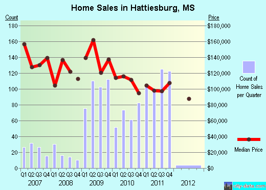 Hattiesburg,MS real estate house value index trend