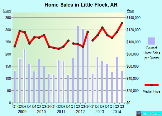 Little Flock,AR real estate house value index trend