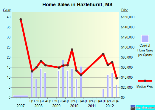 Hazlehurst,MS index of house prices