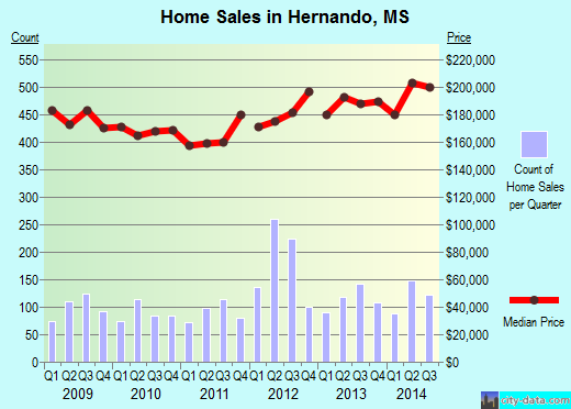 Hernando,MS real estate house value index trend